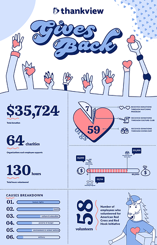 ThankViewGivesBack_Infographic
